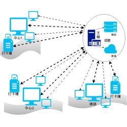 Backup & Intelligent Data Mover