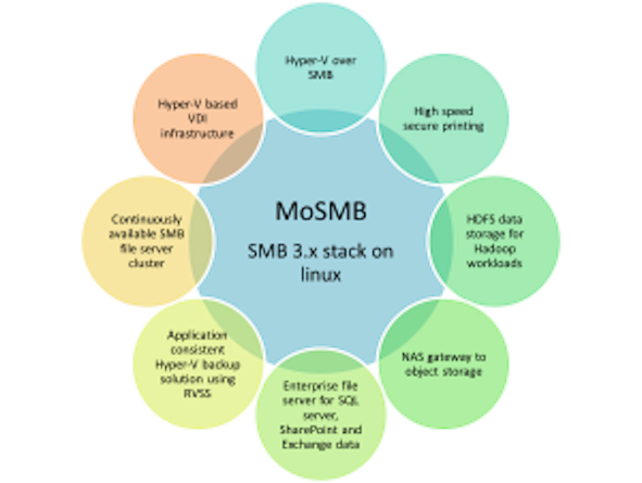 SMB3 use cases supported by MoSMB – which one is yours? - MoSMB
